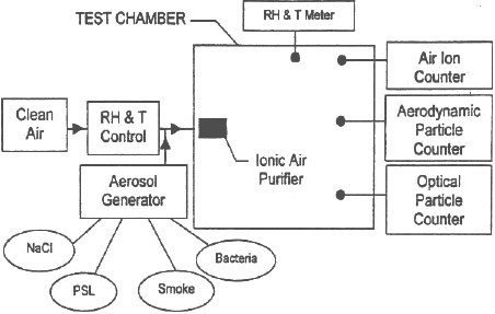 Figure evaluating the physical efficiency of ionic air purifiers for removing aerosol particles from indoor environments; experimental setup