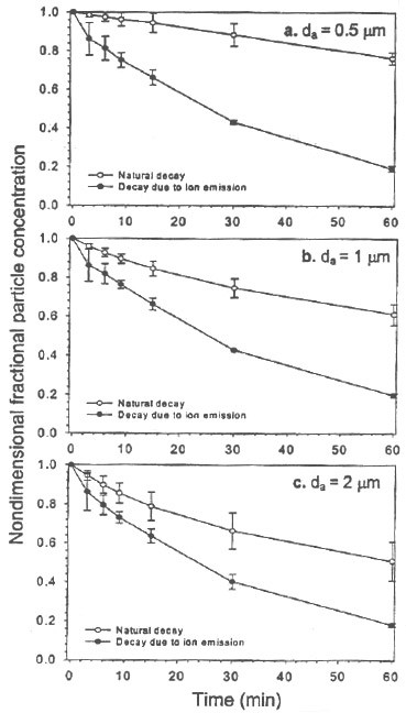 Figure 5 presents the time evolution of the nondimensional concentrations of three particle size fractions (smoke particles) in the large walk-in chamber, as measured by the ELPI