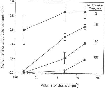 Figure 6 demonstrates the nondimensional aerosol concentration as a function of the test chamber volume and the time of ion emission