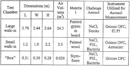 Table 1 describes the characteristics of the test chambers and lists the challenge aerosols and the instrumentation involved in the tests.