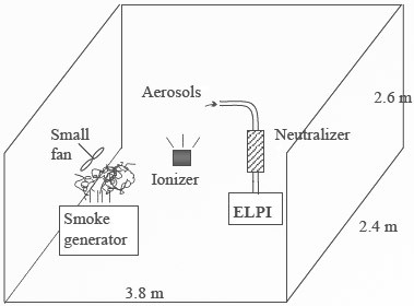Setup of Electrical Low Pressure Impactor (ELPI) method