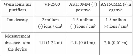 Comparison of ion density in Wein ionic air purifiers