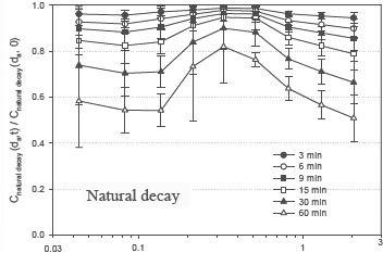 Graph of natural decay results