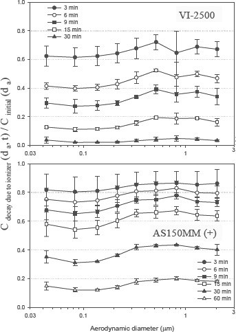Résultats des purificateurs d'air ioniques VI-3500 * et AS150MM (+) démontrant une efficacité de purification d'air significative