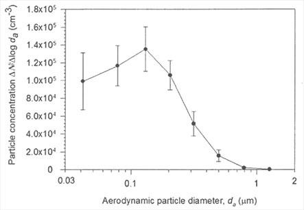 Graphique montrant la distribution granulométrique initiale produite par le générateur de fumée