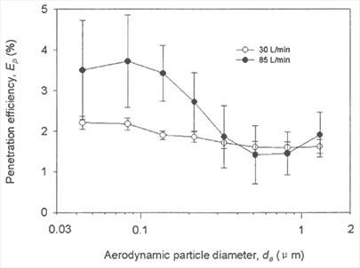 Graphique illustrant l'efficacité de pénétration d'origine du respirateur N95 à des débits d'inhalation de 30 et 85 L / min.