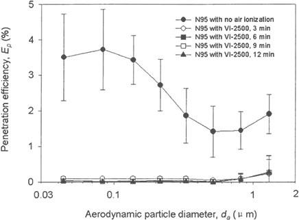 Graphique montrant l'efficacité de pénétration du respirateur N95 fonctionnant à 85 L / min.