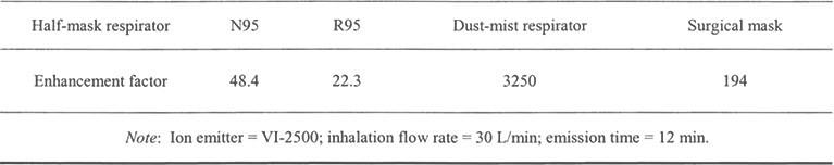 Facteurs d'amélioration dus à l'émission d'ions pour quatre masques filtrants de masque.