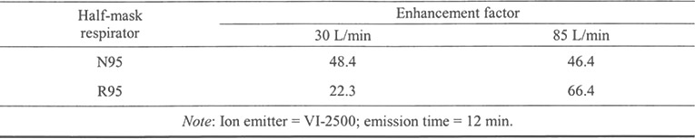 Enhancement factors of N95 and R95 respirators due to ion emission at two inhalation flow rates