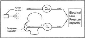 Graphique de configuration de test avec masque respiratoire, avec impacteur électrique basse pression.