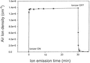 Graph of Air Ion density (cm-3) vs. Ion Emission time (min)