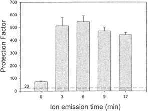 Graph of Protection Factor vs. Ion Emission Time (min)