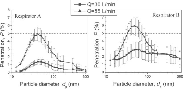 Two graphs of the effect of inhalation flow rate on the fractional penetration of particles through Respirator A and Respirator B