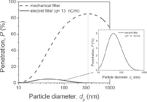 Figure of the theoretical prediction of the particle penetration through mechanical and electret filters at U0 = 12.9 cm s-1