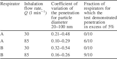 Table of variability of the respirators' performance