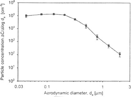 Initial particle size distribution