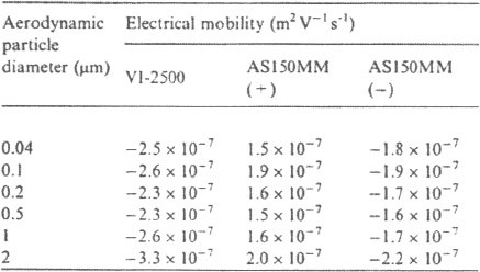 The electrical mobility calculated from the particle charge distribution measurement data