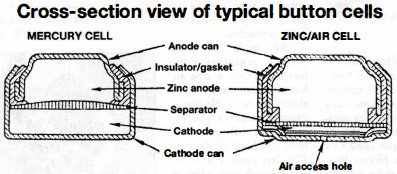 Cross-section view of typical button cells